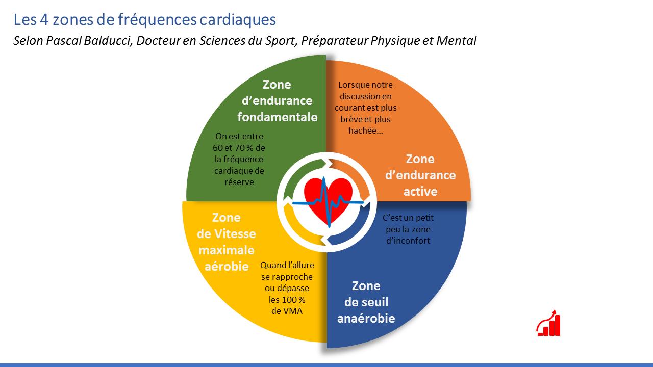 Les 4 zones de la fréquence cardiaque et sport
