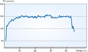Un exemple de courbe cardiaque. © Volodalen.com