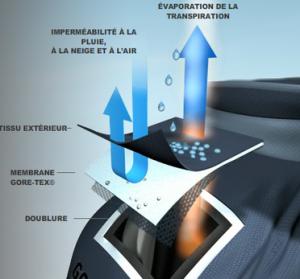 Veste Gore tex : le fonctionnement de cette mystérieuse membrane en image....