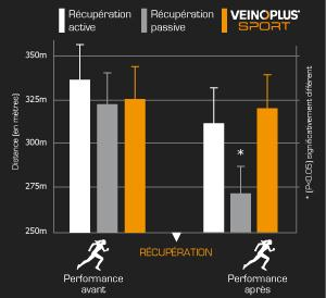 Sur ce graphique, vous pouvez voir la mesure de la performance selon le type de récupération